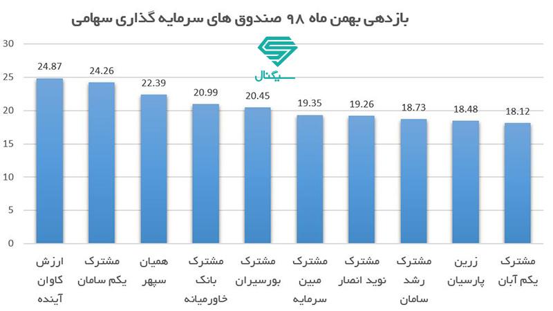 10 صندوق سرمایه گذاری برتر سهامی در بهمن ماه 98