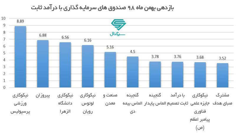 10 صندوق سرمایه گذاری برتر درآمد ثابت در بهمن ماه 98