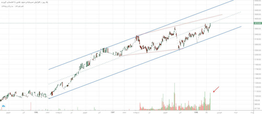 3 سهم برگزیده بازار سرمایه (شنبه 10 اسفند ماه 98)