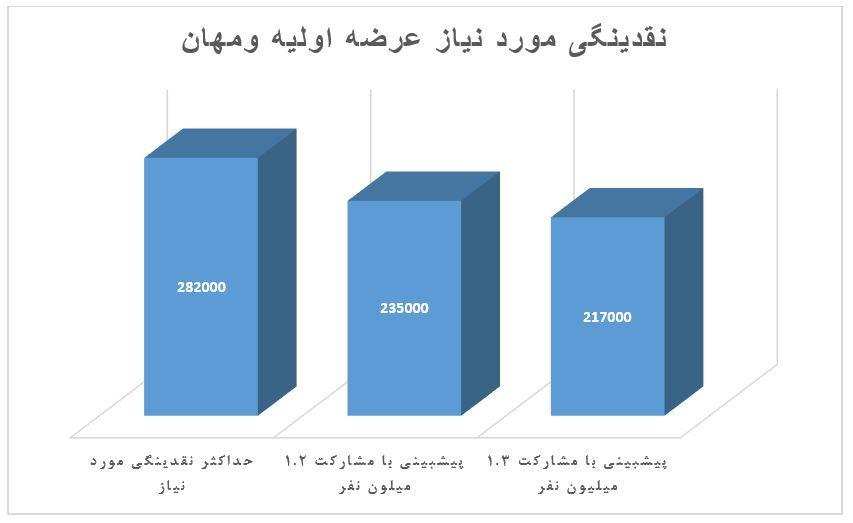 گزارشی از عرضه اولیه ومهان (شرکت گروه توسعه مالی مهرآیندگان)