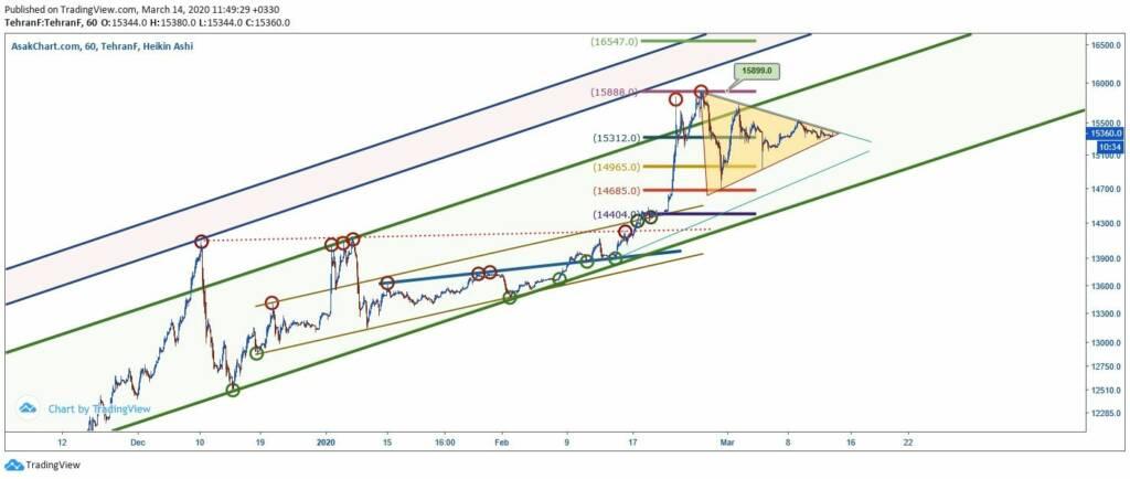 تحلیل تکنیکال قیمت دلار (24 اسفند ماه 1398)