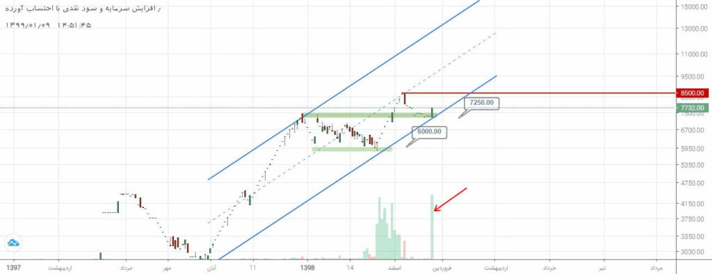 3 سهم برگزیده بازار سرمایه (شنبه 9 فروردین ماه 99)