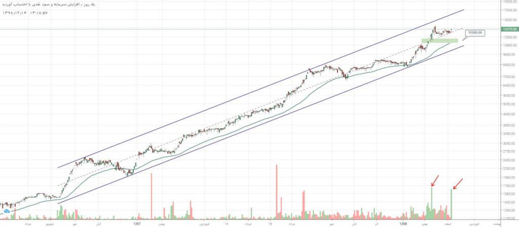 3 سهم برگزیده بازار سرمایه (چهارشنبه 14 اسفند ماه 98)