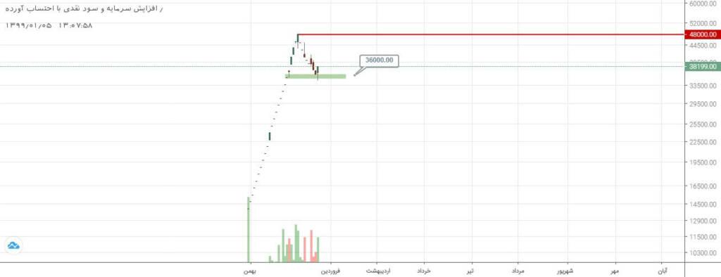 3 سهم برگزیده بازار سرمایه (سه شنبه 5 فروردین ماه 99)