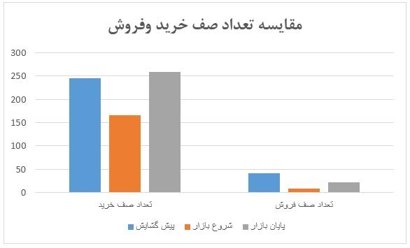 گزارش روزانه بازار سرمایه (سه شنبه 2 اردیبهشت ماه 1399)