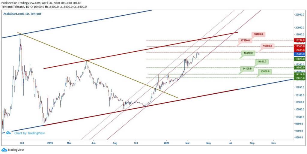 تحلیل تکنیکال قیمت دلار (18 فروردین ماه 1399)