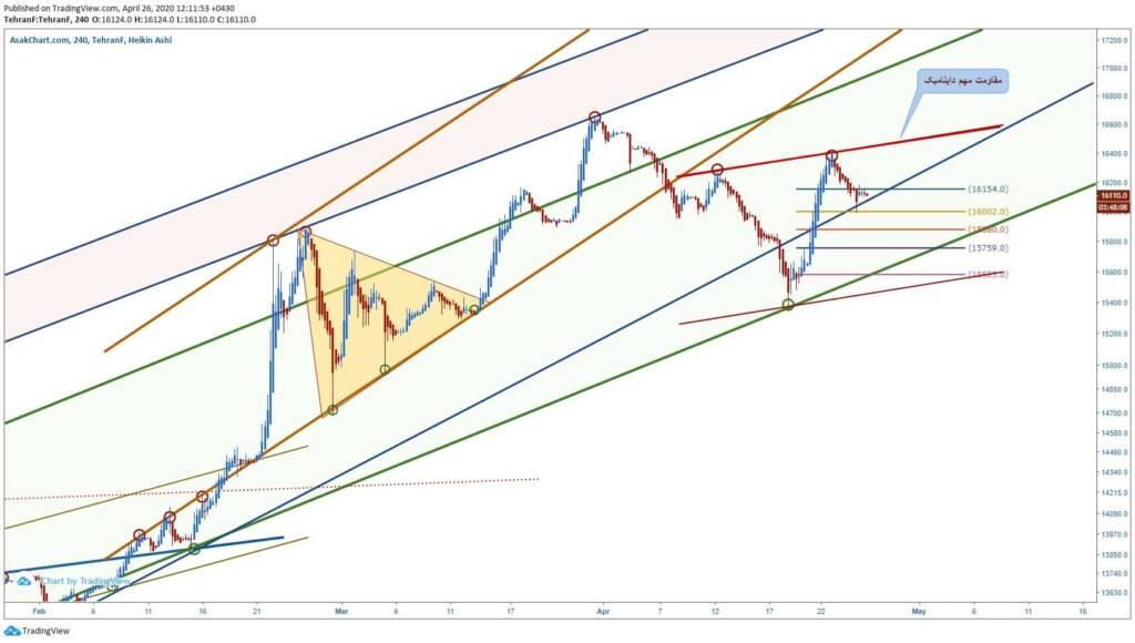 تحلیل تکنیکال قیمت دلار (7 اردیبهشت ماه 1399)
