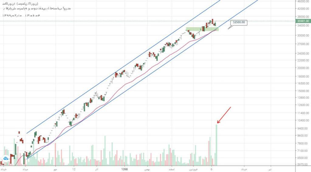 2 سهم برگزیده بازار سرمایه (چهارشنبه 10 اردیبهشت ماه 99)