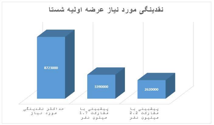 گزارشی از عرضه اولیه شستا (شرکت سرمایه گذاری تامین اجتماعی)