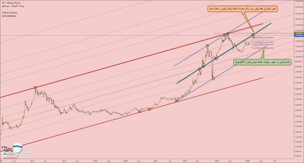 تحلیل تکنیکال قیمت ربع سکه (24 فروردین ماه 1399)