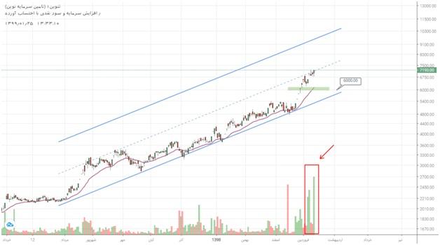2 سهم برگزیده بازار سرمایه (دوشنبه 25 فروردین ماه 99)