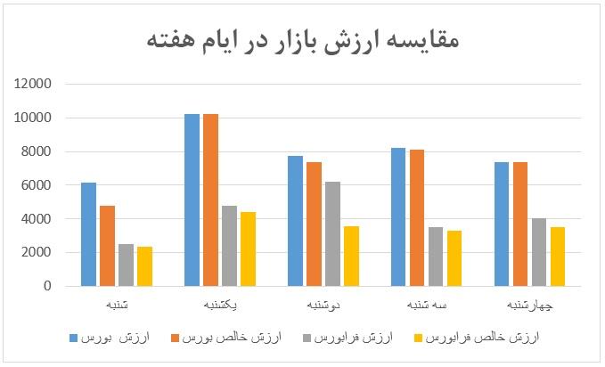 گزارش روزانه بازار سرمایه (چهارشنبه 3 اردیبهشت ماه 1399)