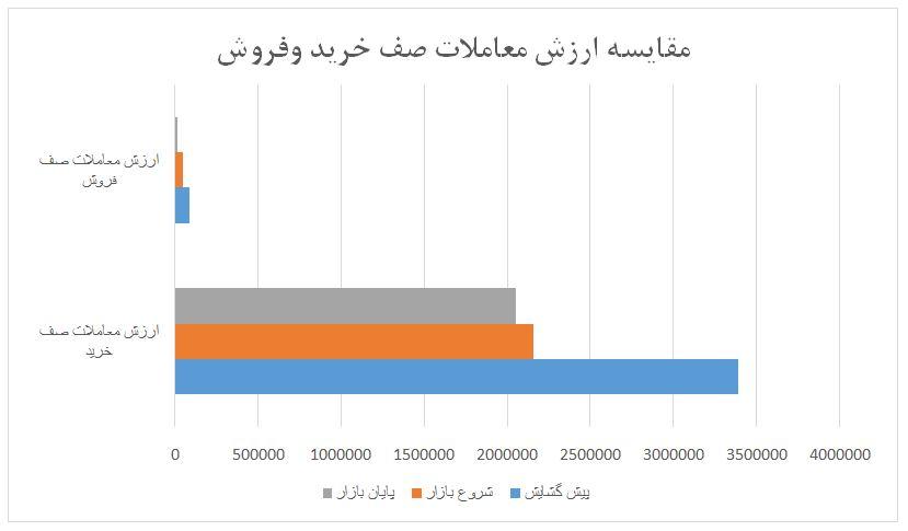 گزارش روزانه بازار سرمایه (چهارشنبه 27 فروردین ماه 1399)