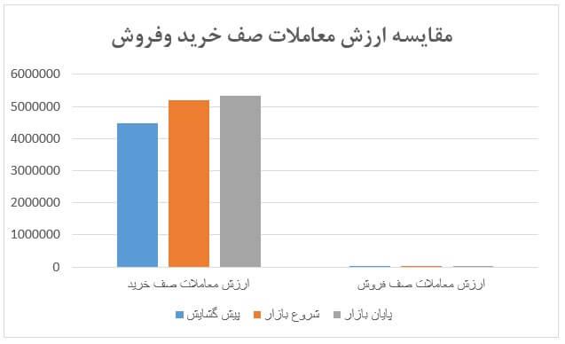 گزارش روزانه بازار سرمایه (شنبه 6 اردیبهشت ماه 1399)