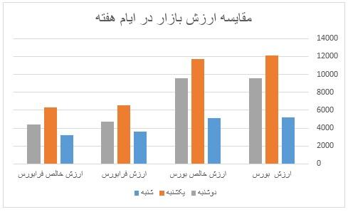 گزارش روزانه بازار سرمایه (دوشنبه 8 اردیبهشت ماه 1399)