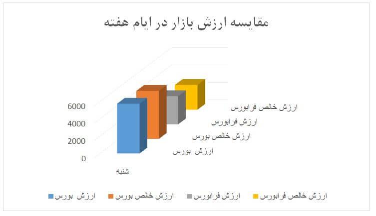 گزارش روزانه بازار سرمایه (شنبه 23 فروردین ماه 1399)