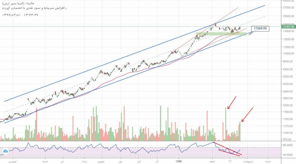 2 سهم برگزیده بازار سرمایه (سه شنبه 1 اردیبهشت ماه 99)