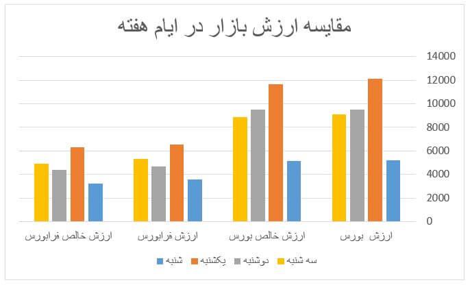 گزارش روزانه بازار سرمایه (سه شنبه 9 اردیبهشت ماه 1399)