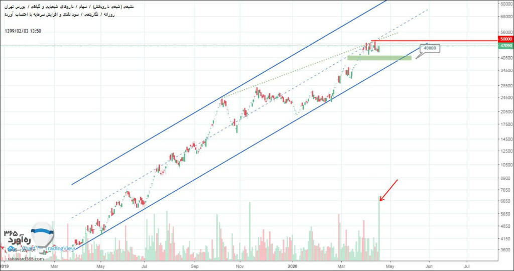 2 سهم برگزیده بازار سرمایه (چهارشنبه 3 اردیبهشت ماه 99)