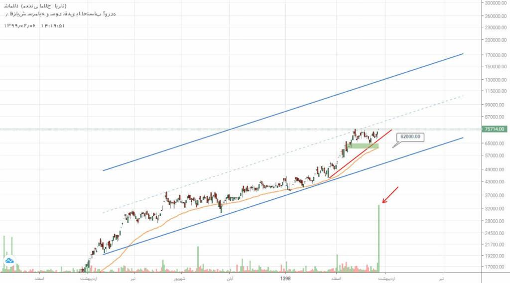 2 سهم برگزیده بازار سرمایه (شنبه 6 اردیبهشت ماه 99)