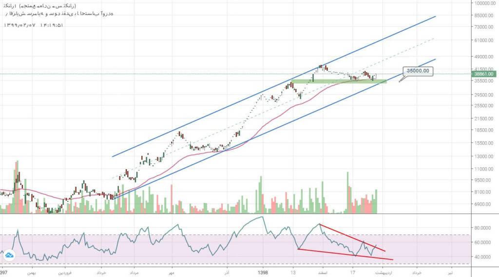 2 سهم برگزیده بازار سرمایه (یکشنبه 7 اردیبهشت ماه 99)