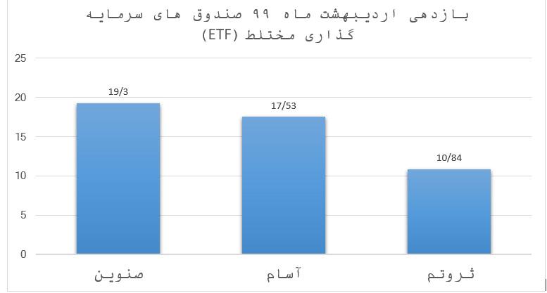 برترین صندوق های سرمایه گذاری بورسی (ETF) مختلط