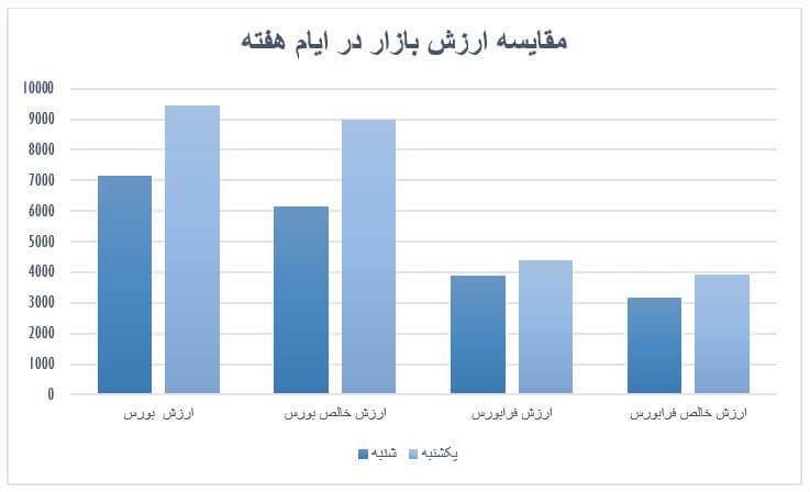 گزارش روزانه بازار سرمایه (یکشنبه 14 اردیبهشت ماه 1399)
