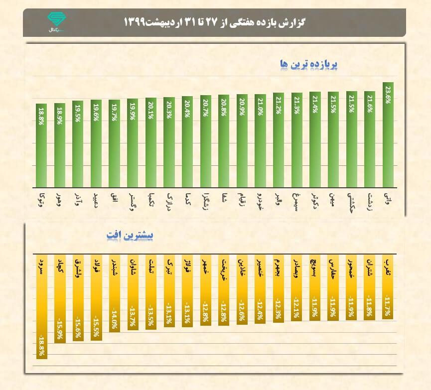 پربازده ترین و بیشترین افت هفتگی نمادها | هفته چهارم اردیبهشت ماه 1399