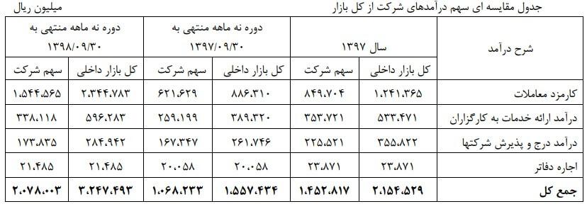 تحلیل تکنیکال شرکت بورس اوراق بهادار تهران (11 خرداد ماه 1399)