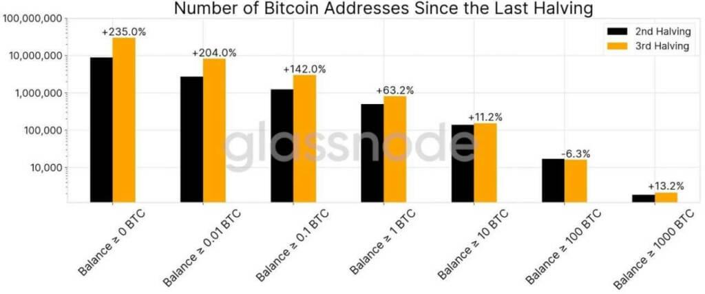 تحلیل بنیادی ارز دیجیتال بیت کوین (31 اردیبهشت ماه 1399)