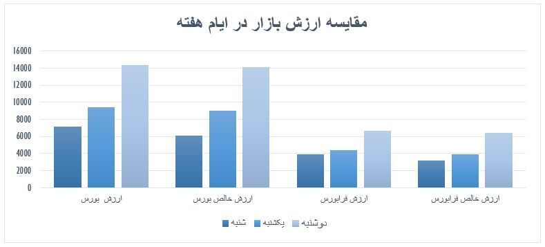 گزارش روزانه بازار سرمایه (دوشنبه 15 اردیبهشت ماه 1399)