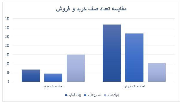 گزارش روزانه بازار سرمایه (چهارشنبه 7 خرداد ماه 1399)