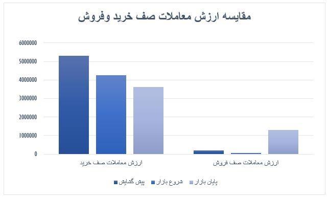 گزارش روزانه بازار سرمایه (سه شنبه 30 اردیبهشت ماه 1399)