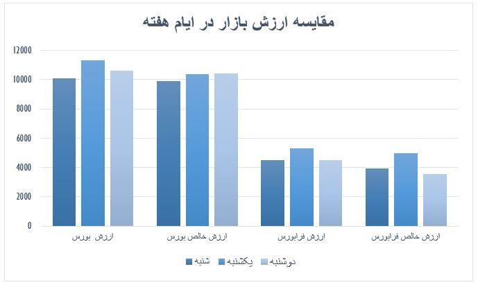 گزارش روزانه بازار سرمایه (دوشنبه 22 اردیبهشت ماه 1399)