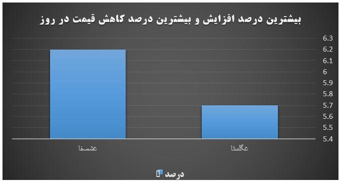 گزارش روزانه بازار سرمایه (شنبه 10 خرداد ماه 1399)