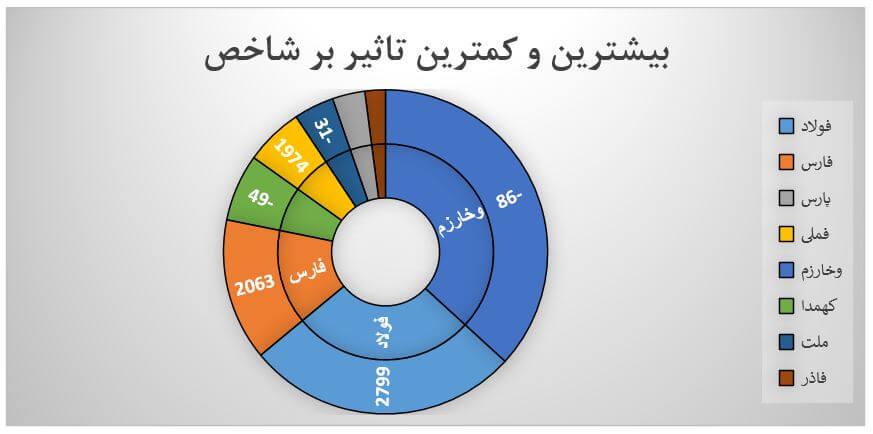گزارش روزانه بازار سرمایه (شنبه 20 اردیبهشت ماه 1399)