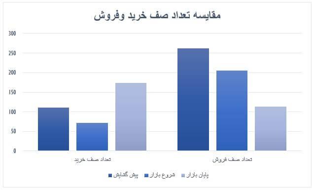 گزارش روزانه بازار سرمایه (چهارشنبه 17 اردیبهشت ماه 1399)
