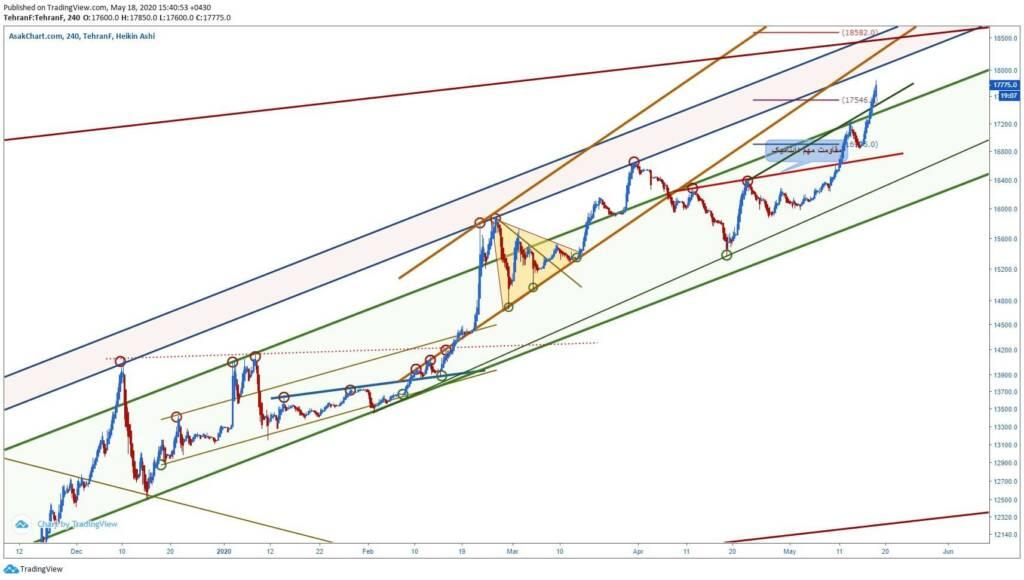 تحلیل تکنیکال دلار (29 اردیبهشت ماه 1399)