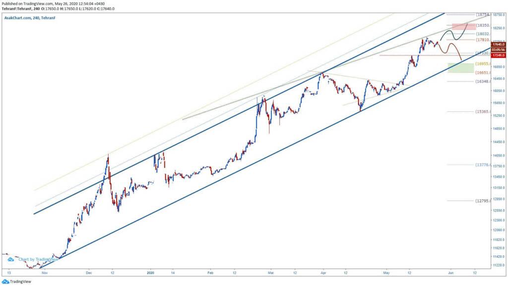 تحلیل تکنیکال دلار (6 خرداد ماه 1399)
