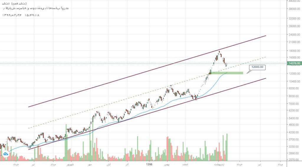 2 سهم برگزیده بازار سرمایه (چهارشنبه 24 اردیبهشت ماه 99)
