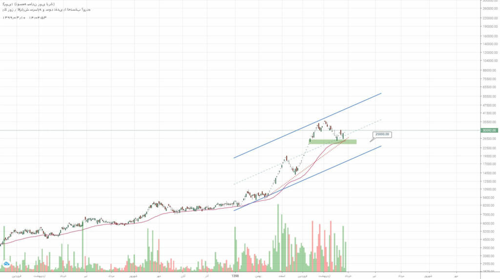 2 سهم برگزیده بازار سرمایه (شنبه 10 خرداد ماه 99)