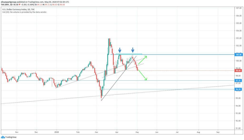 تحلیل شاخص مهم دلار و رفتار آن در هفته های پیش رو (DXY)