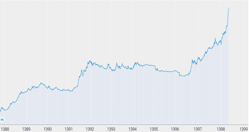 نمودار شاخص کل بانک ها در بورس