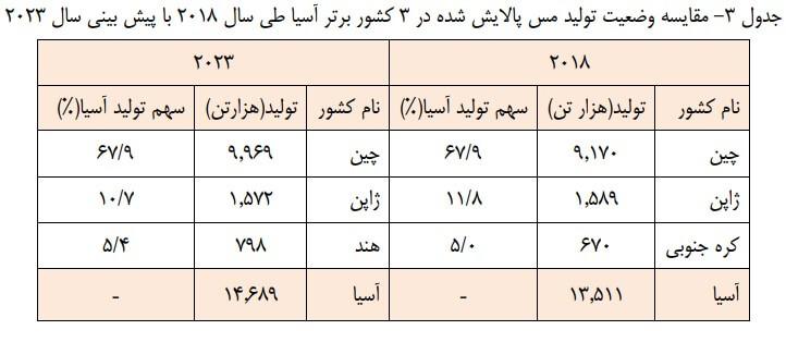 تحلیل تکنیکال فملی به همراه نمودار | 21 اردیبهشت ماه 1399
