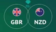 بررسی تکنیکال میزان تغییرات ارزش پوند انگلیس نسبت به دلار نیوزیلند (GBPNZD) | تاریخ 30 مهر ماه 1399