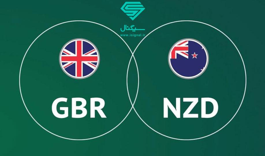 تحلیل تکنیکال ارزش پوند نسبت به دلار نیوزیلند (GBPNZD) | تاریخ 20 خرداد ماه 1399