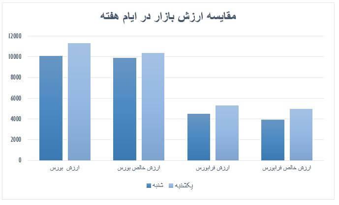 گزارش روزانه بازار سرمایه (یکشنبه 21 اردیبهشت ماه 1399)