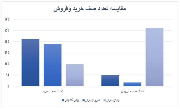 گزارش روزانه بازار سرمایه (سه شنبه 16 اردیبهشت ماه 1399)
