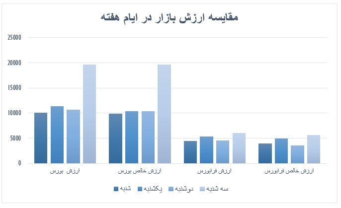 گزارش روزانه بازار سرمایه (دوشنبه 23 اردیبهشت ماه 1399)