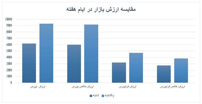 گزارش روزانه بازار سرمایه (یکشنبه 11 خرداد ماه 1399)